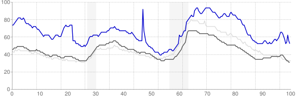 Beaumont, Texas monthly unemployment rate chart